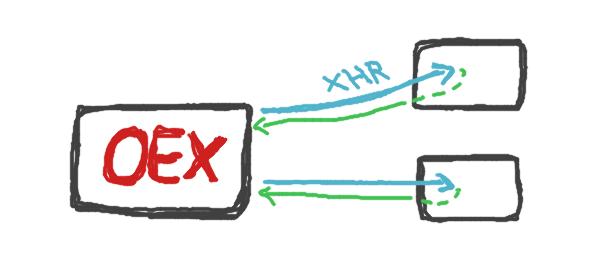 OEX und XHR
