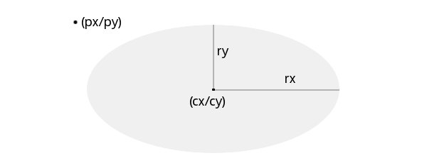Ellipse mit (cx/cy), rx und ry.